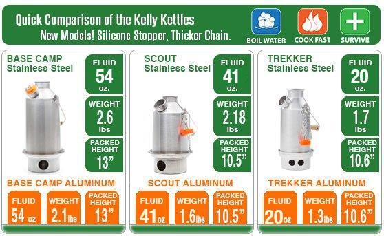 Kelly Kettle Small Stainless Steel Trekker New Spot Welded Model